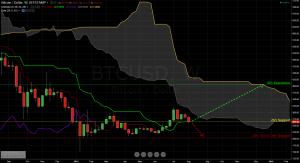 bitcoin weekly 8-10-2015