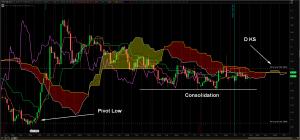 HO chart