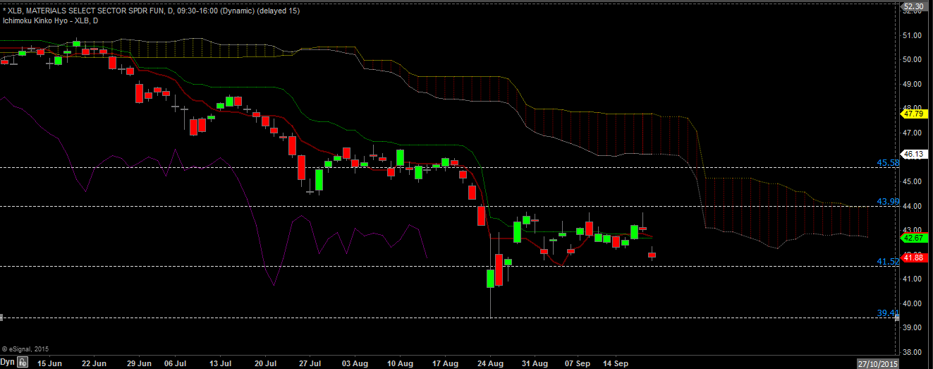 XLB daily sept 20