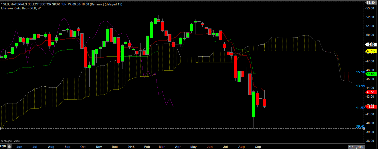 XLB weekly sept 20