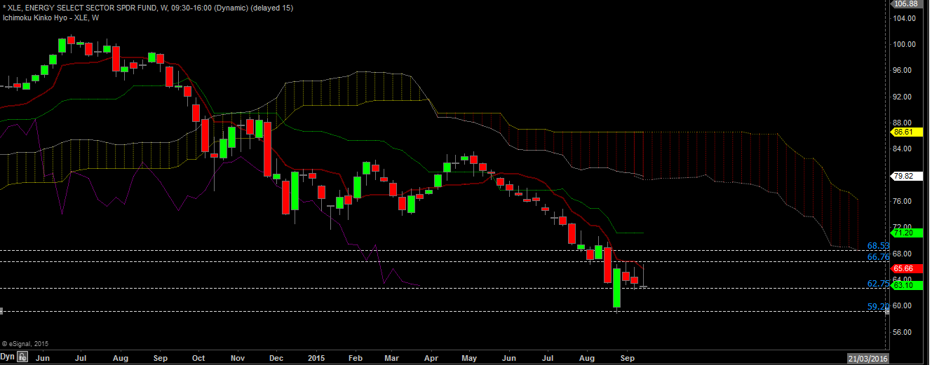 XLE weekly sept 20
