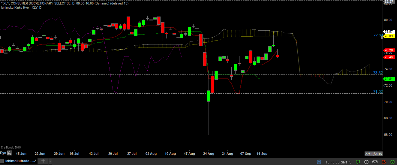 XLY daily sept 20