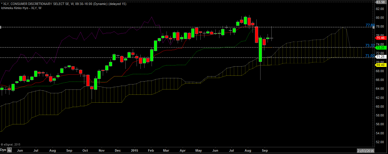 XLY weekly sept 20