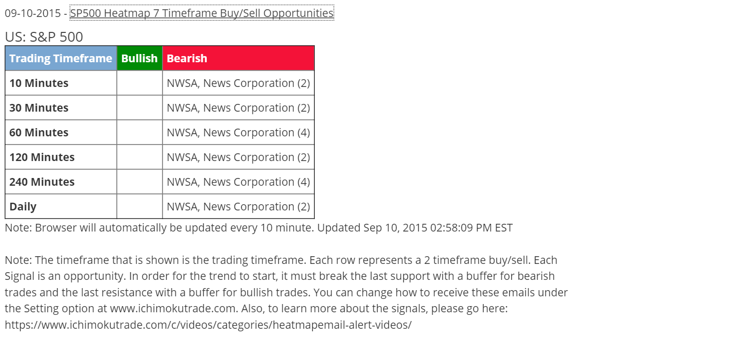 Weekly options trading alerts