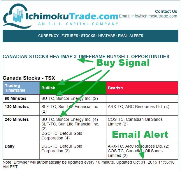 Options trading canada stocks