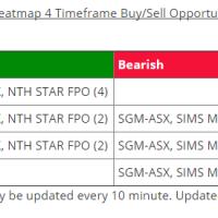 NST-ASX- alert