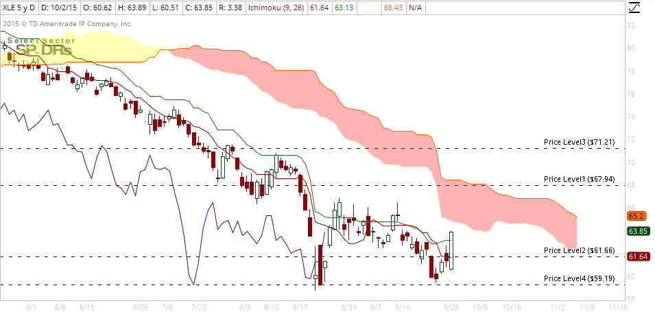 XLE daily oct 4