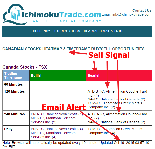 Canadian otc automated trading system