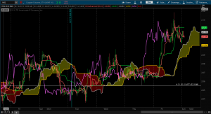 Copper 6x Alert Chart
