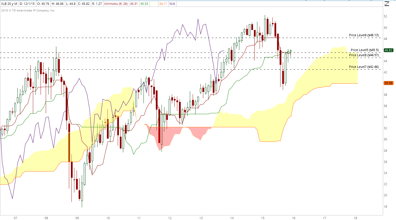 XLB monthly dec 4