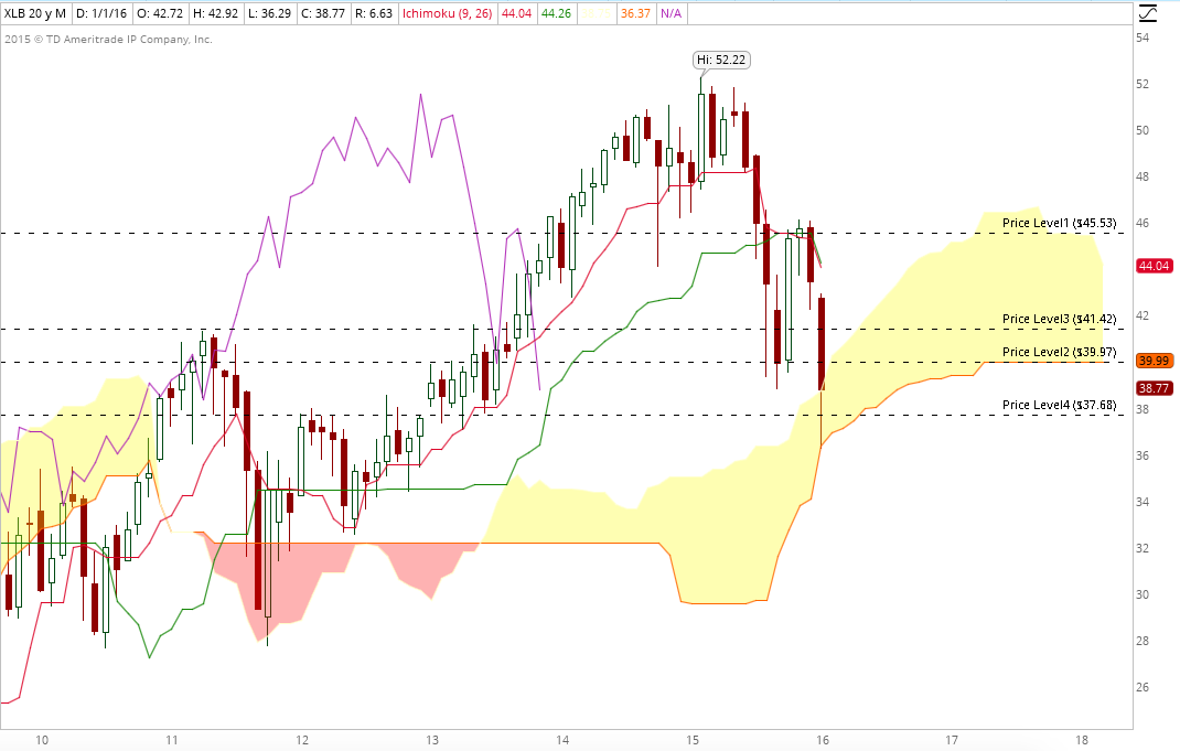 XLB monthly jan 31