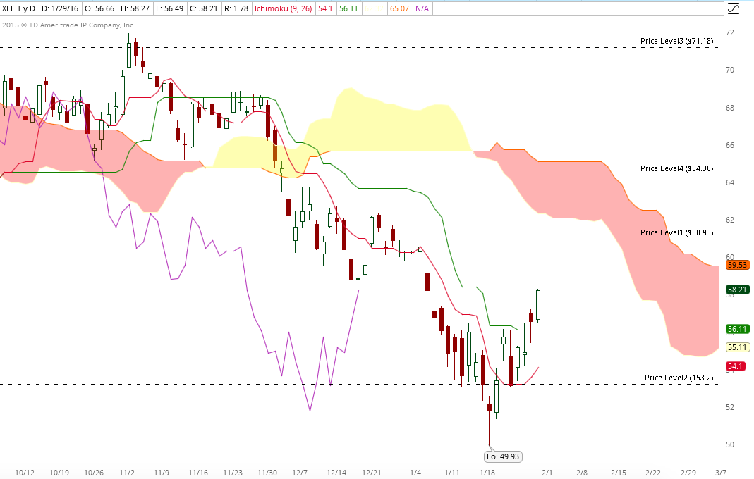XLE daily jan 31