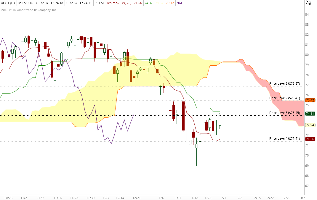 XLY daily jan 31
