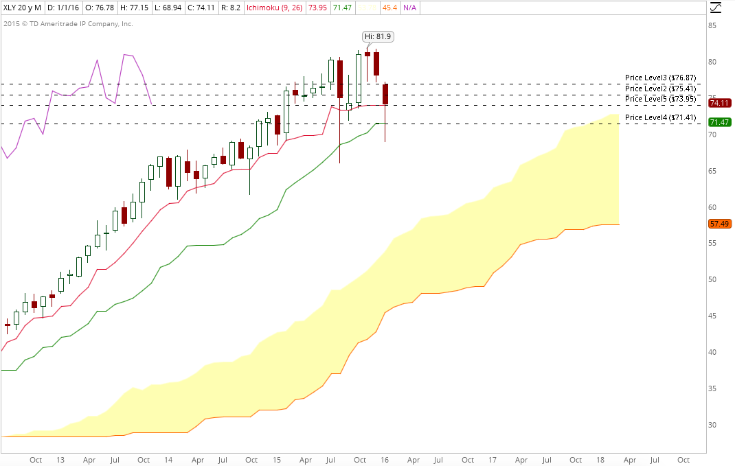 XLY monthly jan 31