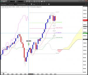 ES Qtr Chart