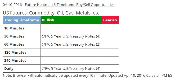 April 10 - 6 timeframe buy alert - 5yr Treasury Note
