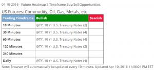 April 10 - 7 timeframe buy alert - 10yr Treasury Note
