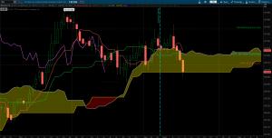 April 10 - 7 timeframe buy alert - 10yr Treasury Note complete