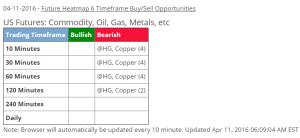 April 11 - 6 timeframe Sell alert - Copper