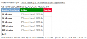 April 12 - 6 timeframe buy alert - mini Russell