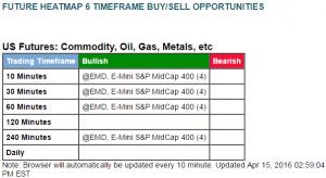 April 15 - 6 timeframe buy - Emini S&P MidCap 400