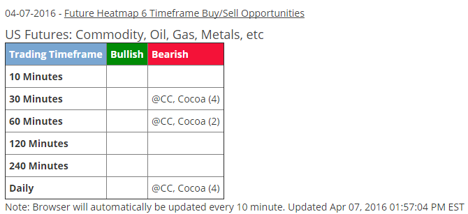 Week ending April 8 - Cocoa