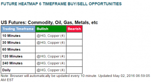 May 2 - 6x buy - Copper