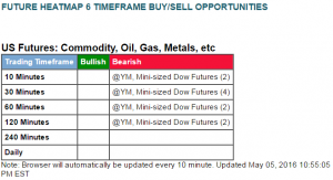 May 5 - 6x sell - Mini Dow