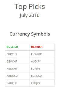 Currency Top Pick