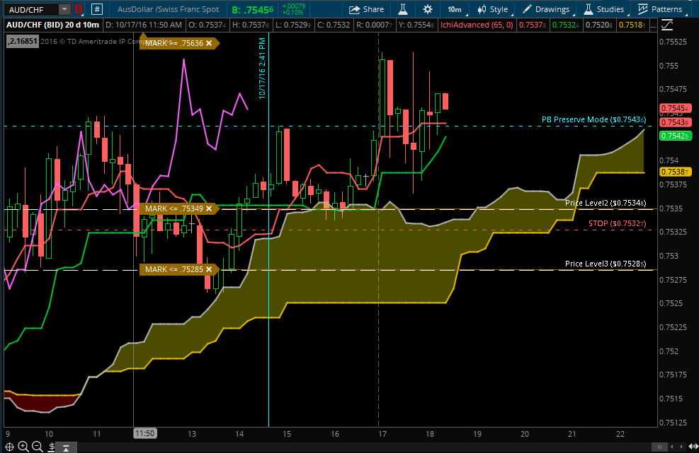 Forex / Currency 6 Timeframe Ichimoku Email Alert for the