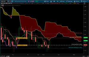 gbpusd-6x-chart