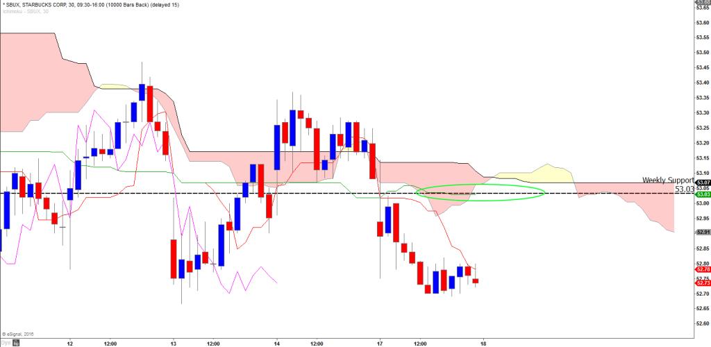 SBUX 30m chart