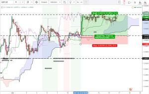 GBPCHF Chart 6x alert