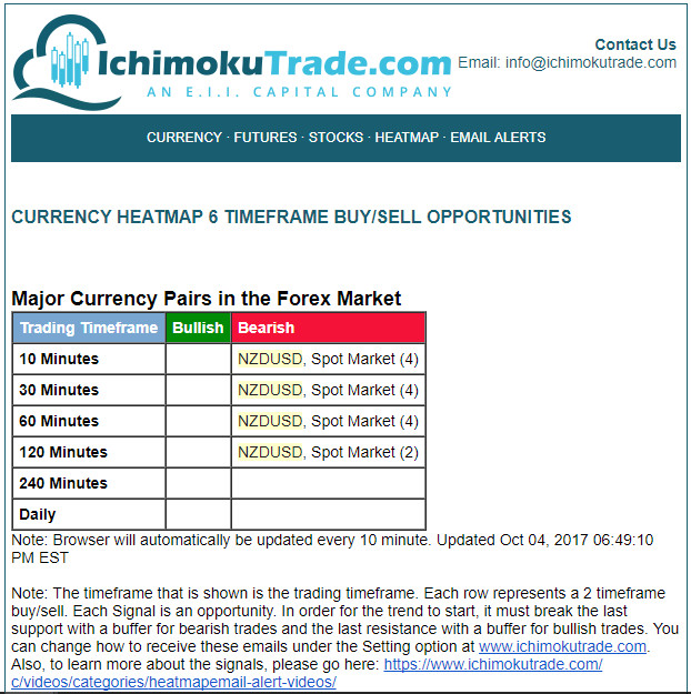 Forex email alerts